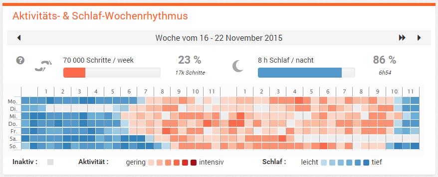 Withings-Portal - Übersicht Aktivität und Schlaf