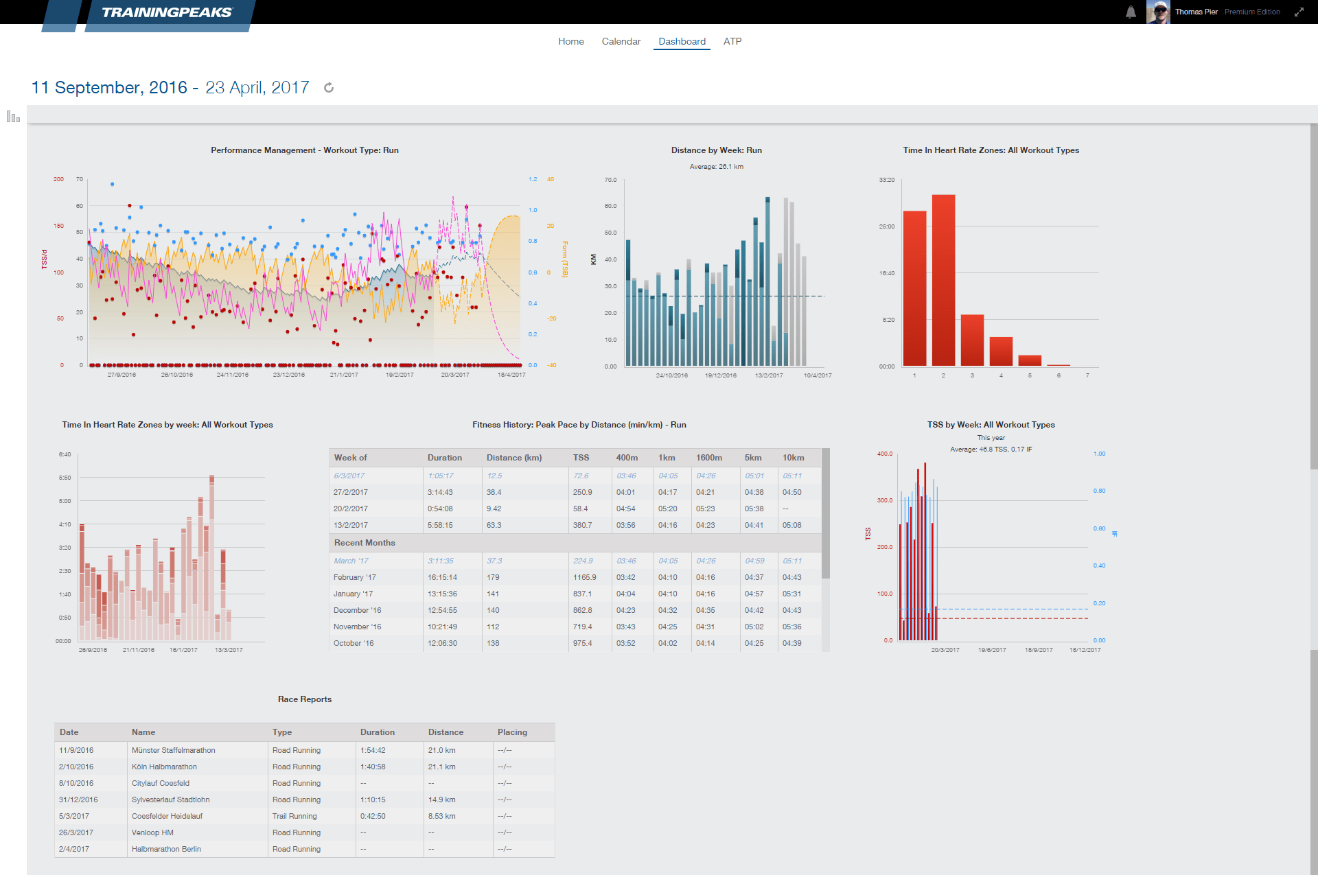 TrainingPeaks Dashboard (Premium-Account)