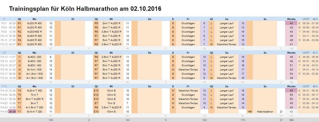 Halbmarathon-Trainingsplan über 18 Wochen - basierend auf Jack Daniels-Vorgaben