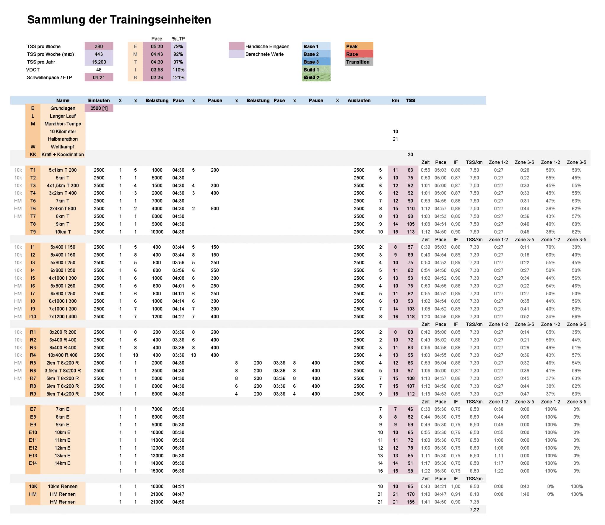 Sammlung der Trainingseinheiten