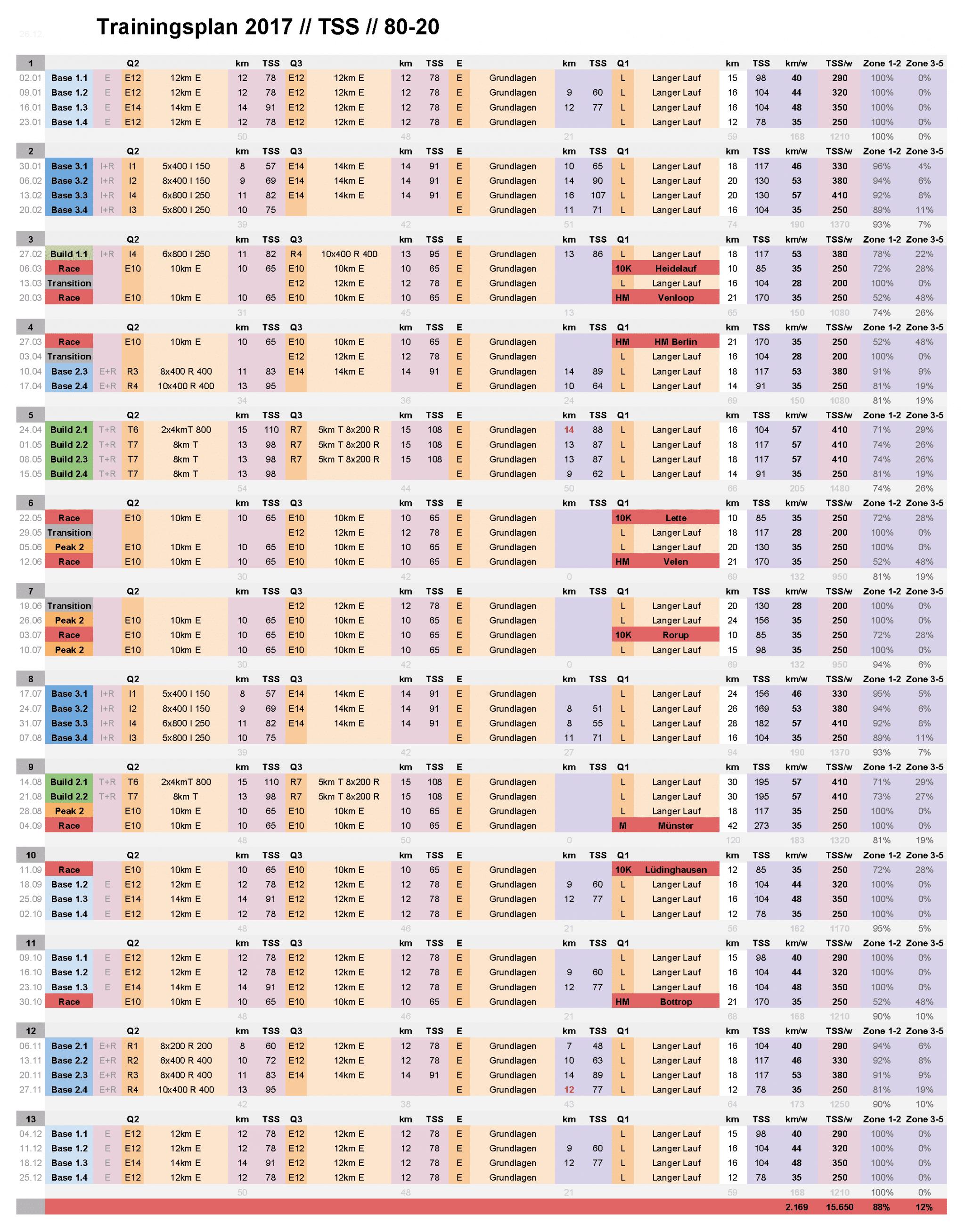 Trainingsplan 2017