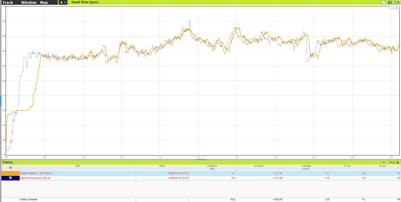 Vergleich der Herzfrequenz-Aufzeichnung mit Suunto Ambit3 und STRYD-Brustgurt