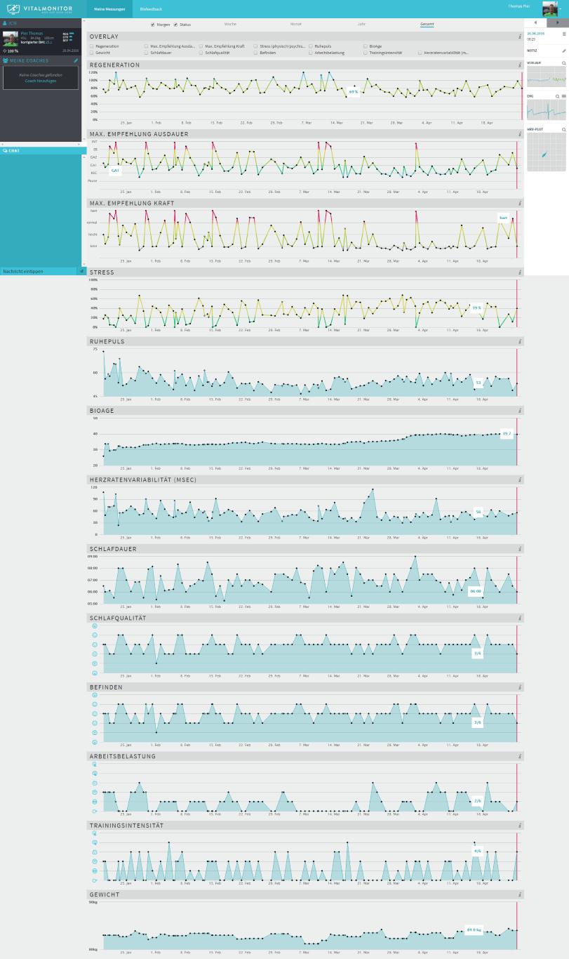 Protokolldarstellung im Vitalmonitor-Portal