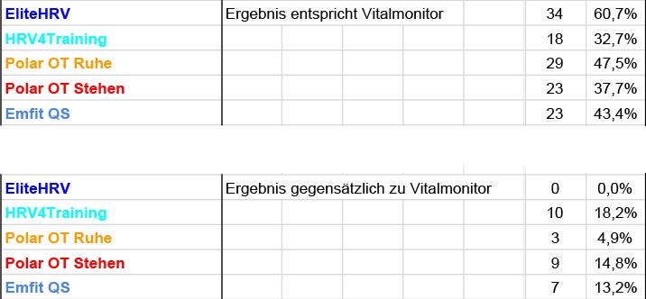 Vergleich mit dem Vitalmonitor