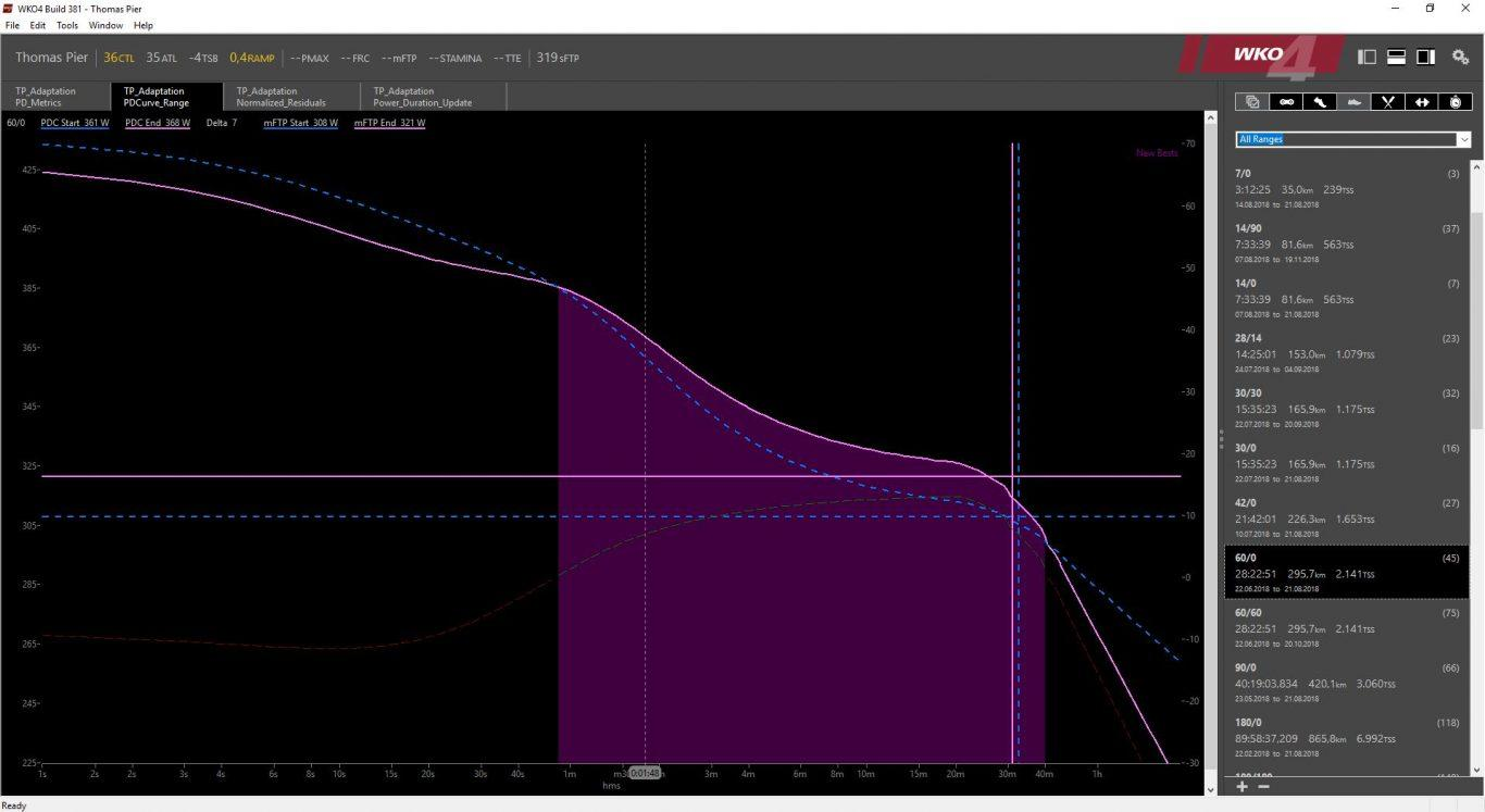 WKO4 Adaption: PDCurve_Range