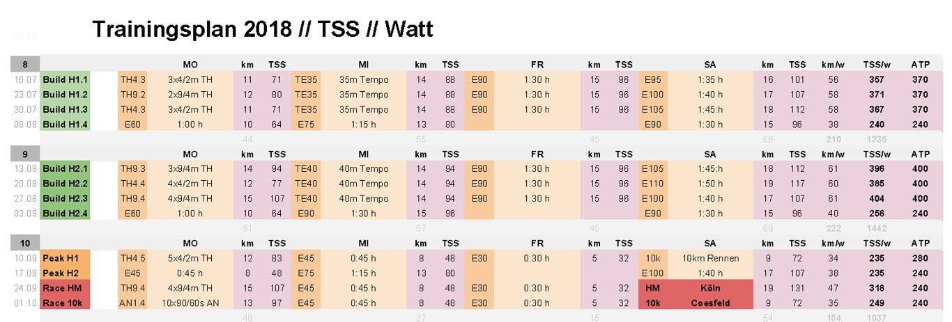 Trainingsplan für den Köln-Halbmarathon 2018