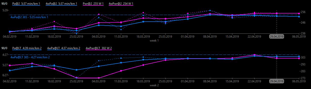 Entwicklung Pace in Zone 2 und an der anaeroben Schwelle (90 Tage)