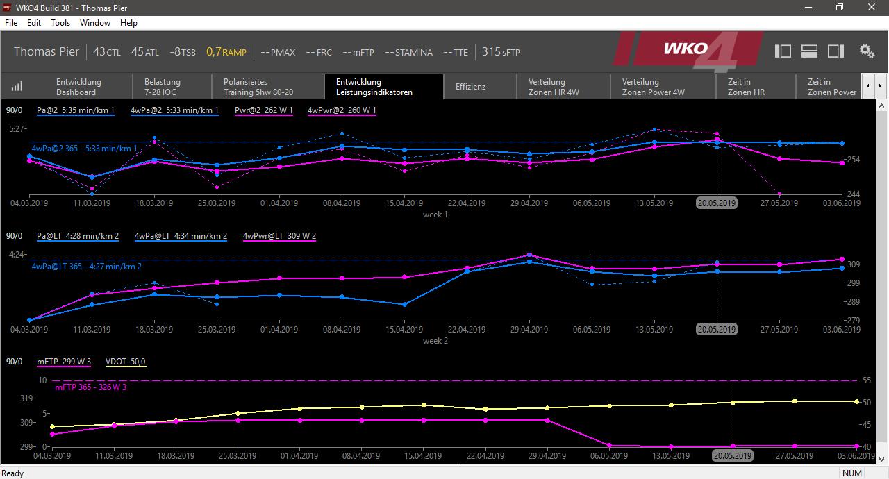 Entwicklung Leistungsindikatoren
