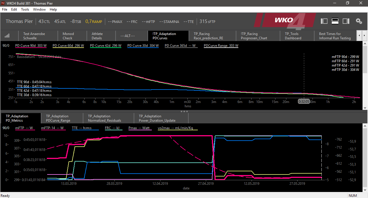 Power Duration Curves