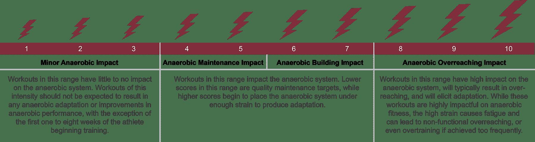Training Impact Score (TIS)
