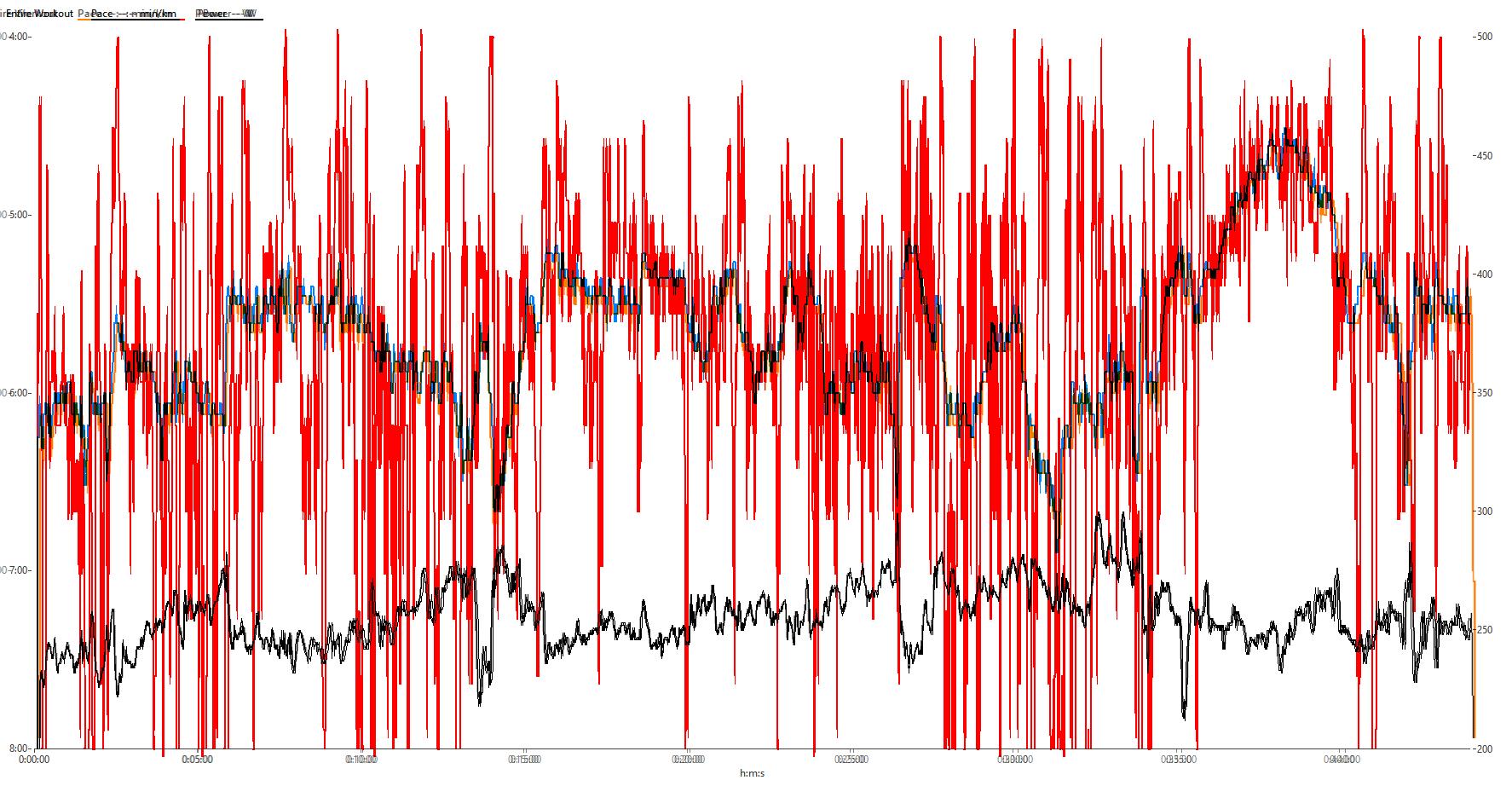 Garmin (blau), Stryd (orange) und Polar Vantage V (Stryd)