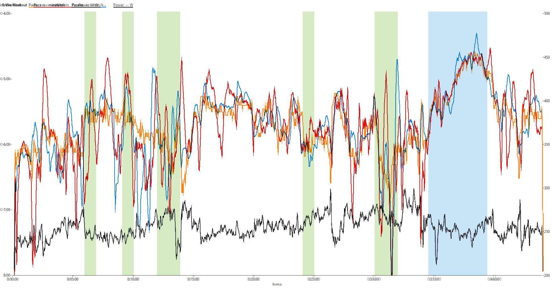 Stryd, GPS-Pace der Garmin (blau) und Polar (rot) mit Baumpassagen (grün) und freier Sicht (blau)